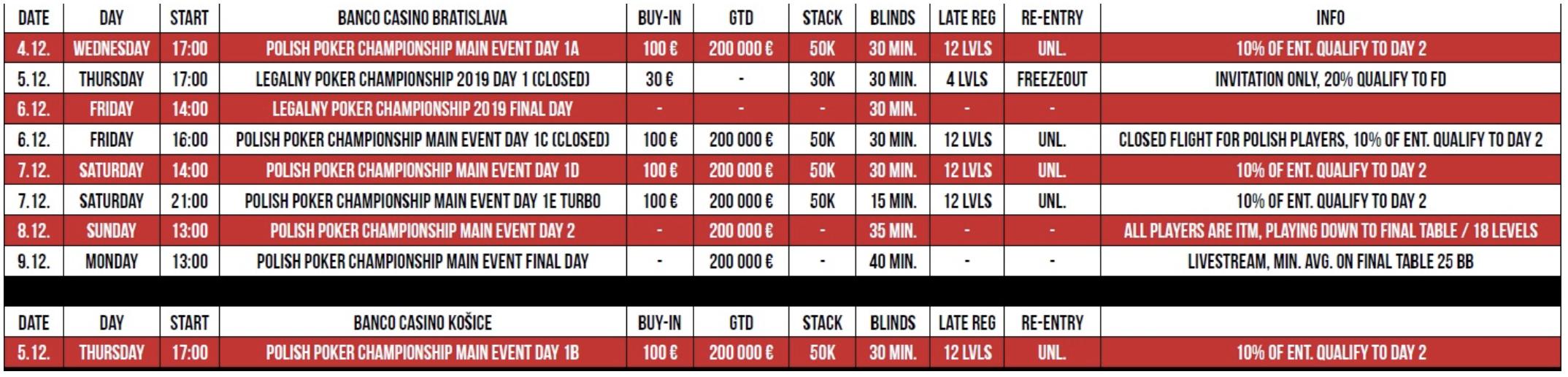 Poker tabell